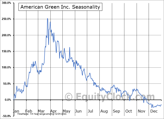 American Green Inc. (OTCMKT:ERBB) Seasonal Chart