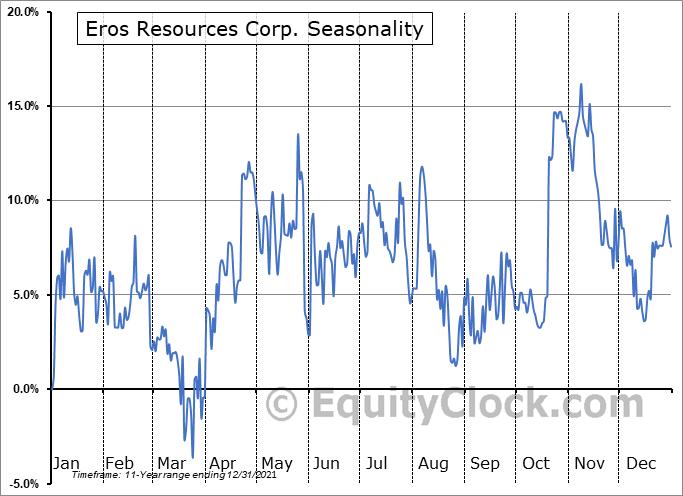 Eros Resources Corp. (TSXV:ERC.V) Seasonal Chart