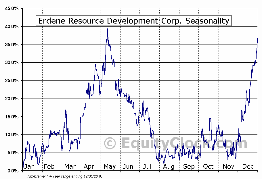 Erdene Resource Development (TSE:ERD) Seasonal Chart