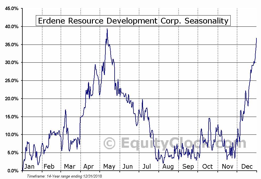 Erdene Resource Development (TSE:ERD) Seasonal Chart