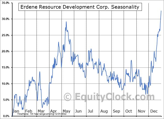 Erdene Resource Development Corp. (TSE:ERD.TO) Seasonal Chart