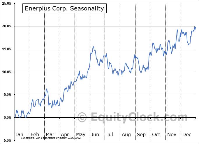 Enerplus Corp. (TSE:ERF.TO) Seasonal Chart