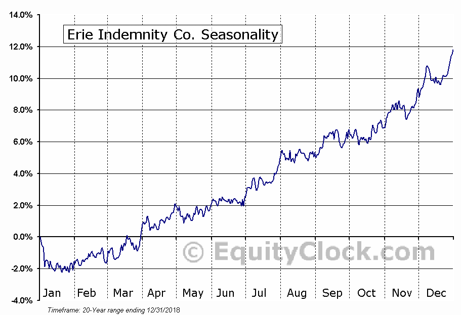Erie Indemnity Co. (NASD:ERIE) Seasonal Chart