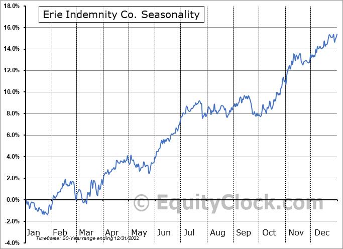 Erie Indemnity Co. (NASD:ERIE) Seasonal Chart
