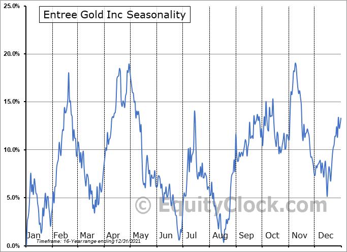 Entree Gold Inc (AMEX:ERLFF) Seasonal Chart