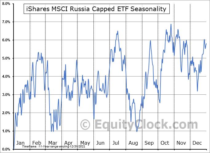 iShares MSCI Russia Capped ETF (NYSE:ERUS) Seasonal Chart