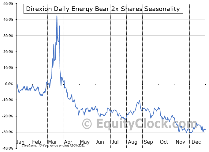 Direxion Daily Energy Bear 2x Shares (NYSE:ERY) Seasonal Chart