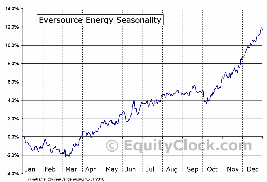 Eversource Energy (NYSE:ES) Seasonal Chart