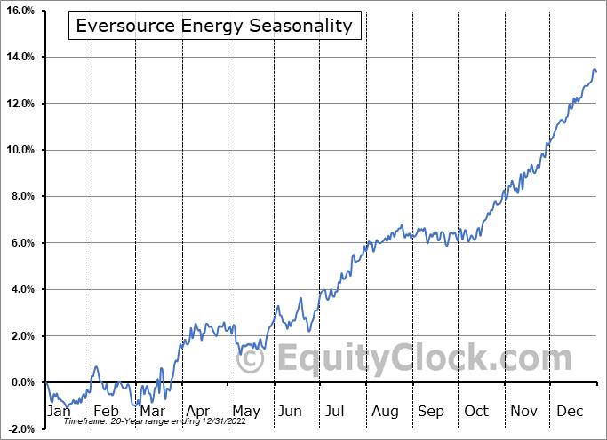 Eversource Energy (NYSE:ES) Seasonal Chart