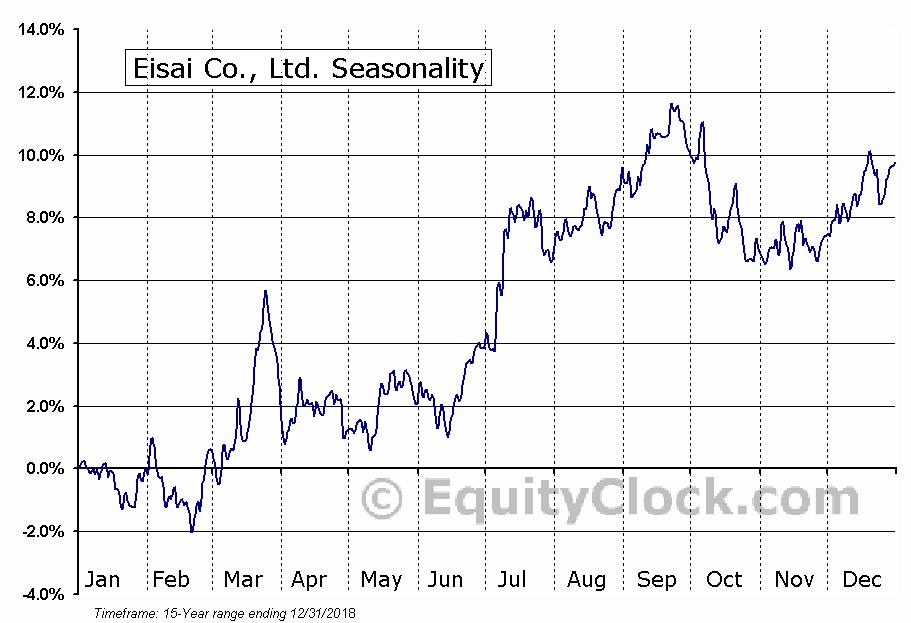 Eisai Co., Ltd. (OTCMKT:ESALY) Seasonal Chart