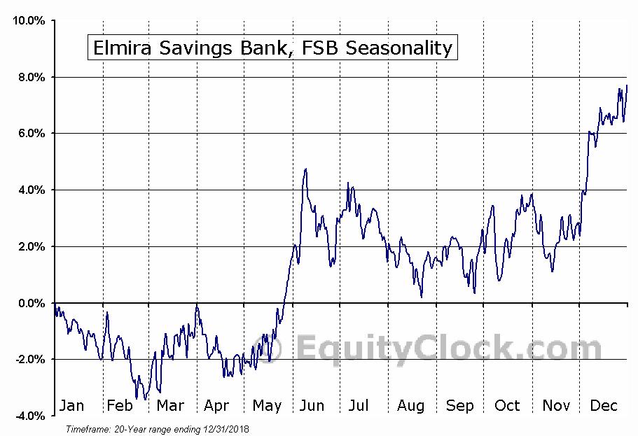 Elmira Savings Bank, FSB (NASD:ESBK) Seasonal Chart
