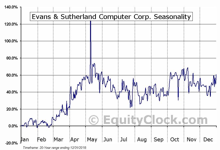 Evans & Sutherland Computer Corp. (OTCMKT:ESCC) Seasonal Chart