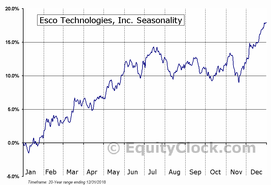 Esco Technologies, Inc. (NYSE:ESE) Seasonal Chart