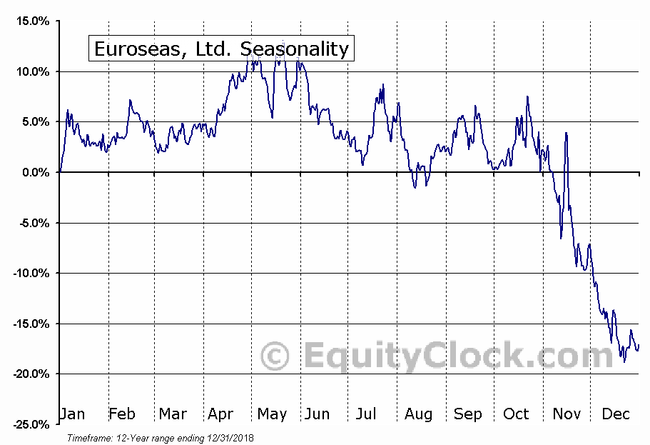 Euroseas, Ltd. (NASD:ESEA) Seasonal Chart