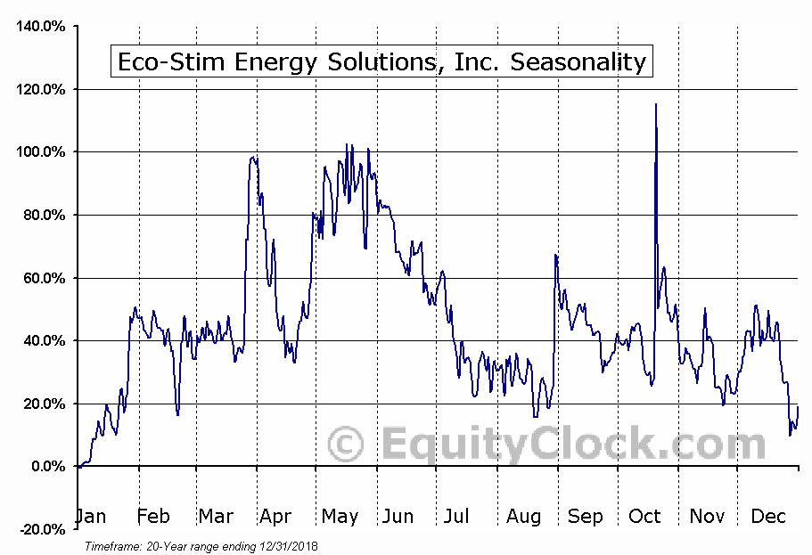 Eco-Stim Energy Solutions, Inc. (NASD:ESES) Seasonal Chart