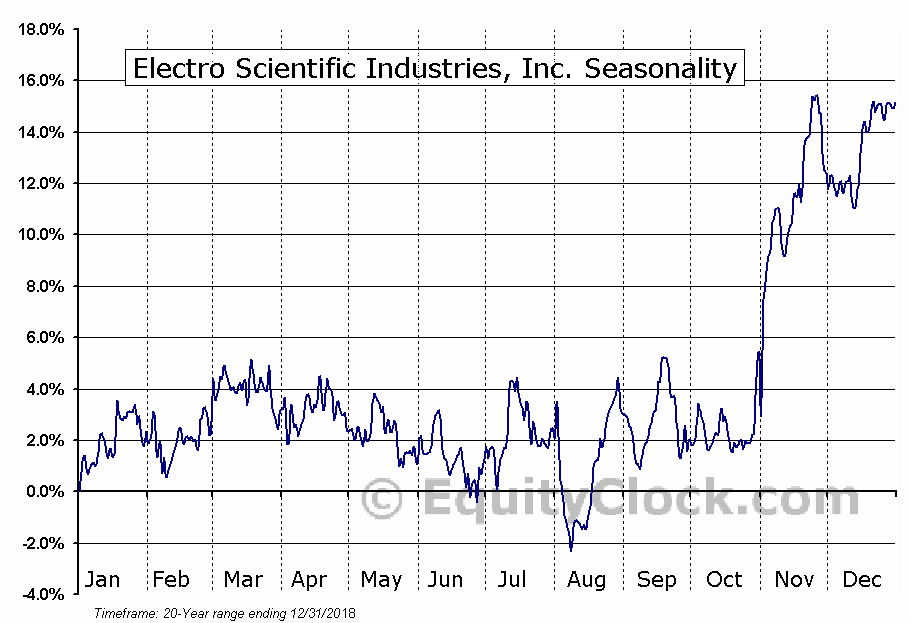 Electro Scientific Industries (NASD:ESIO) Seasonal Chart
