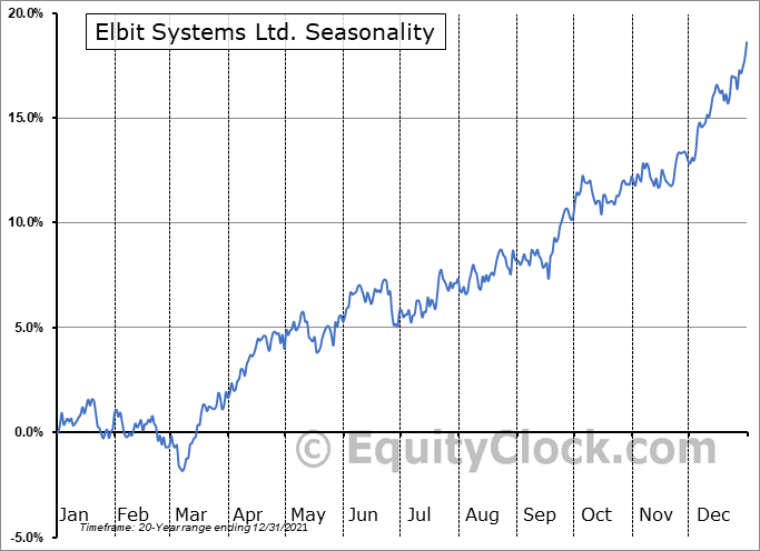 Elbit Systems Ltd. (NASD:ESLT) Seasonal Chart