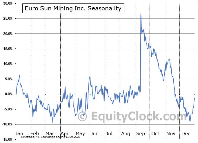 Euro Sun Mining Inc. (TSE:ESM.TO) Seasonal Chart