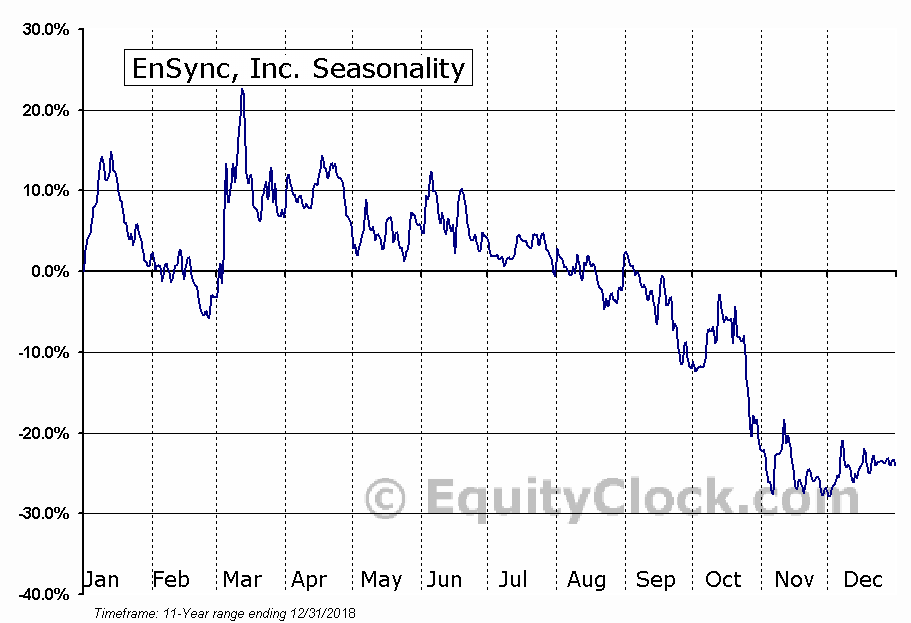 EnSync, Inc. (AMEX:ESNC) Seasonal Chart