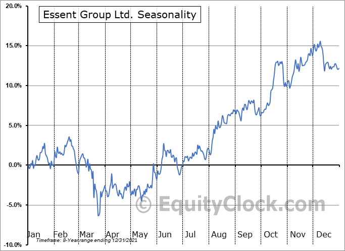 Essent Group Ltd. (NYSE:ESNT) Seasonal Chart