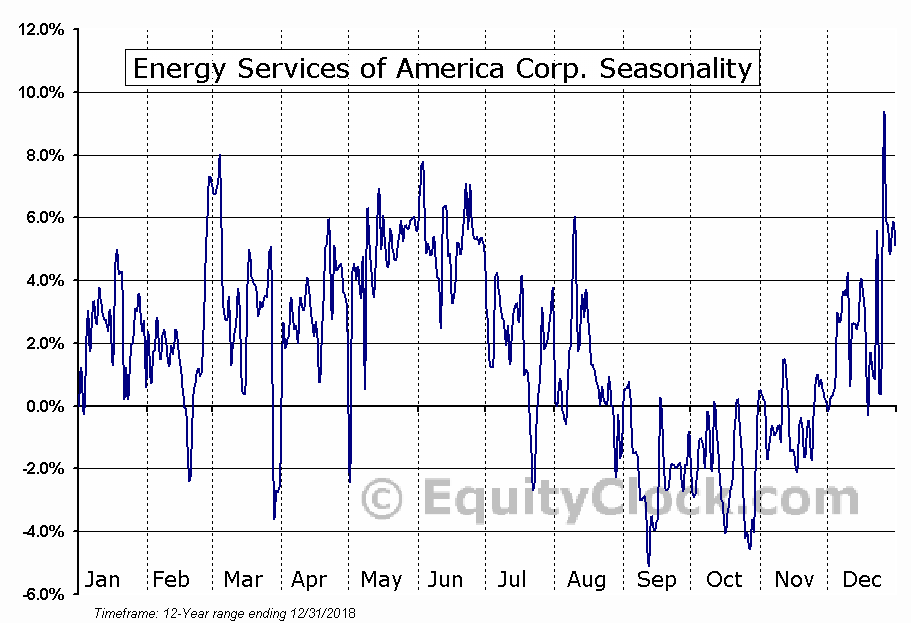 Energy Services of America Corp. (OTCMKT:ESOA) Seasonal Chart