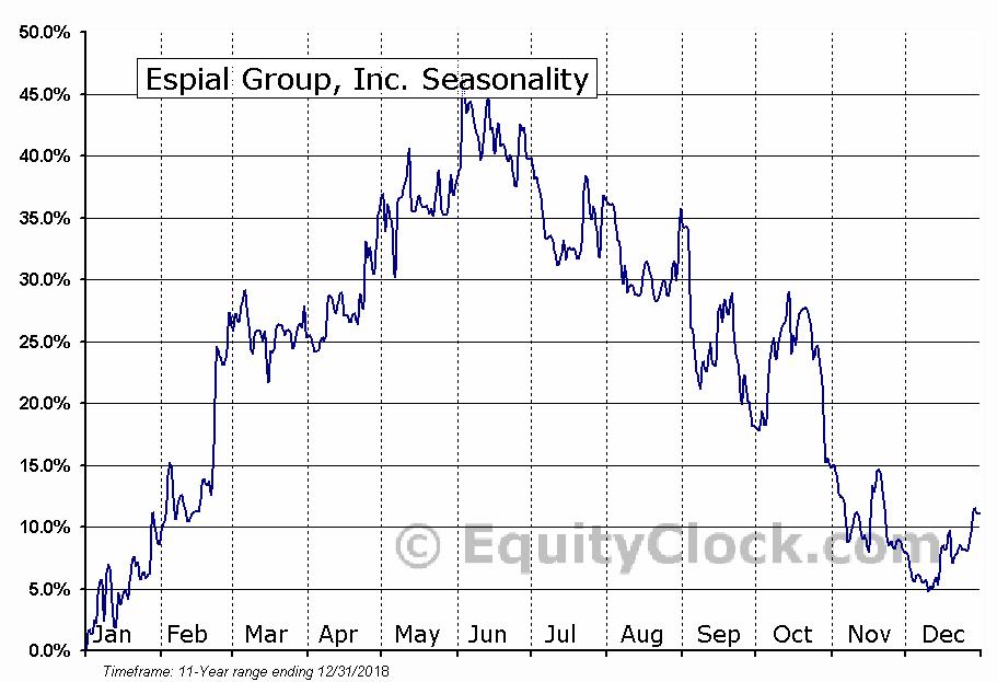 Espial Group, Inc. (TSE:ESP) Seasonal Chart