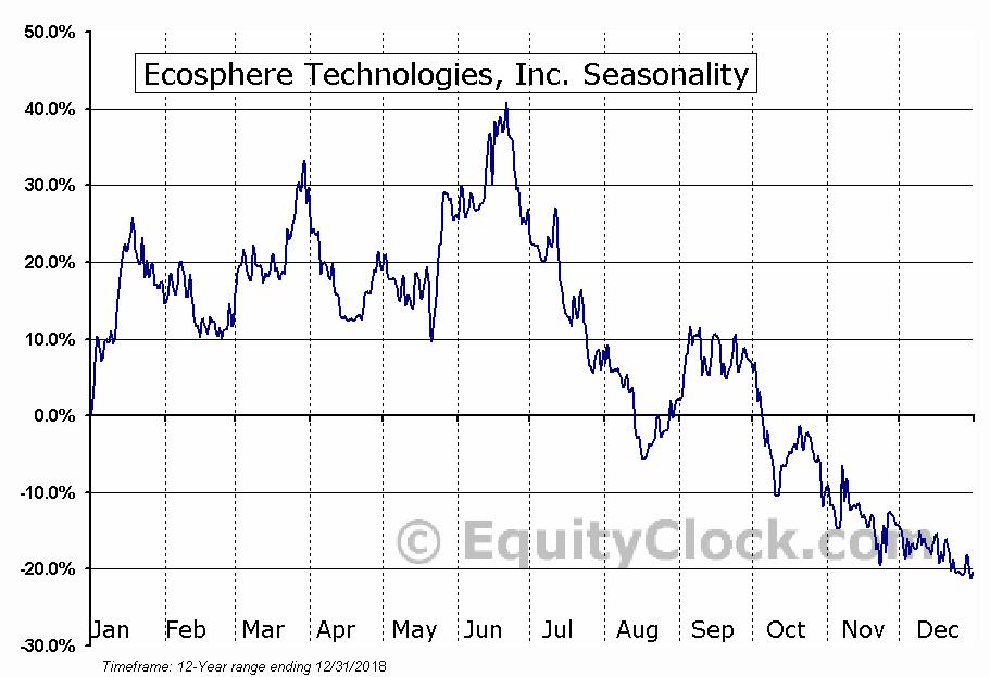 Ecosphere Technologies, Inc. (OTCMKT:ESPH) Seasonal Chart