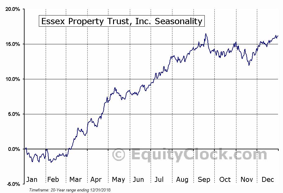 Essex Property Trust, Inc. (NYSE:ESS) Seasonal Chart