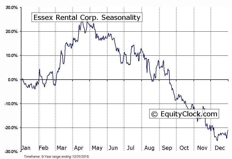 Essex Rental Corp. (OTCMKT:ESSX) Seasonal Chart