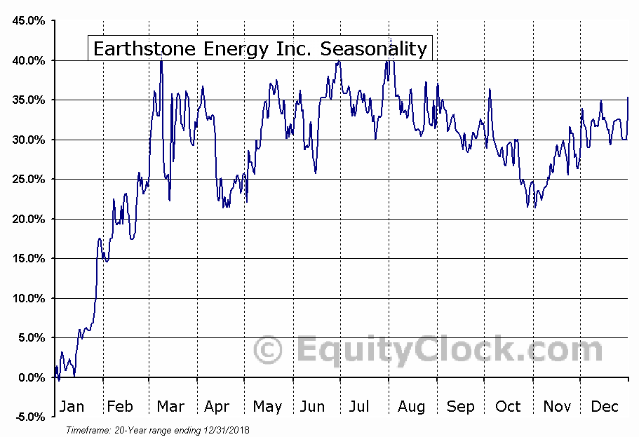 Earthstone Energy Inc. (NYSE:ESTE) Seasonal Chart