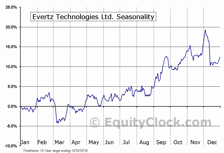 Evertz Technologies (TSE:ET) Seasonal Chart