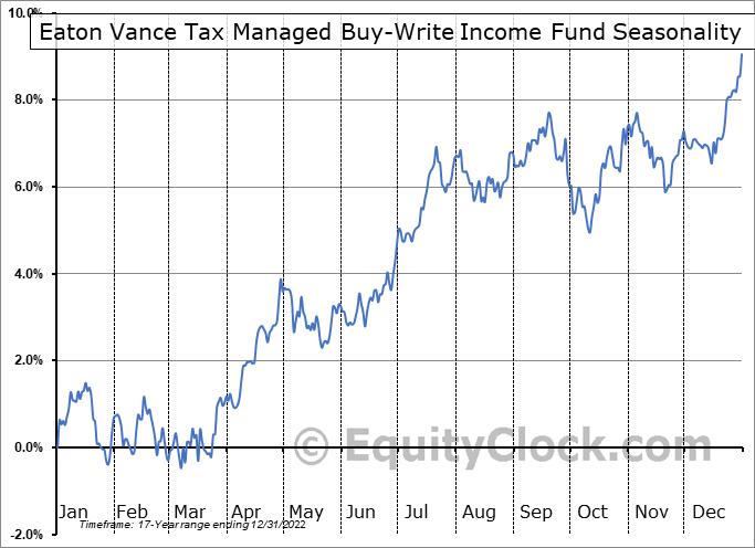 Eaton Vance Tax Managed Buy-Write Income Fund (NYSE:ETB) Seasonal Chart