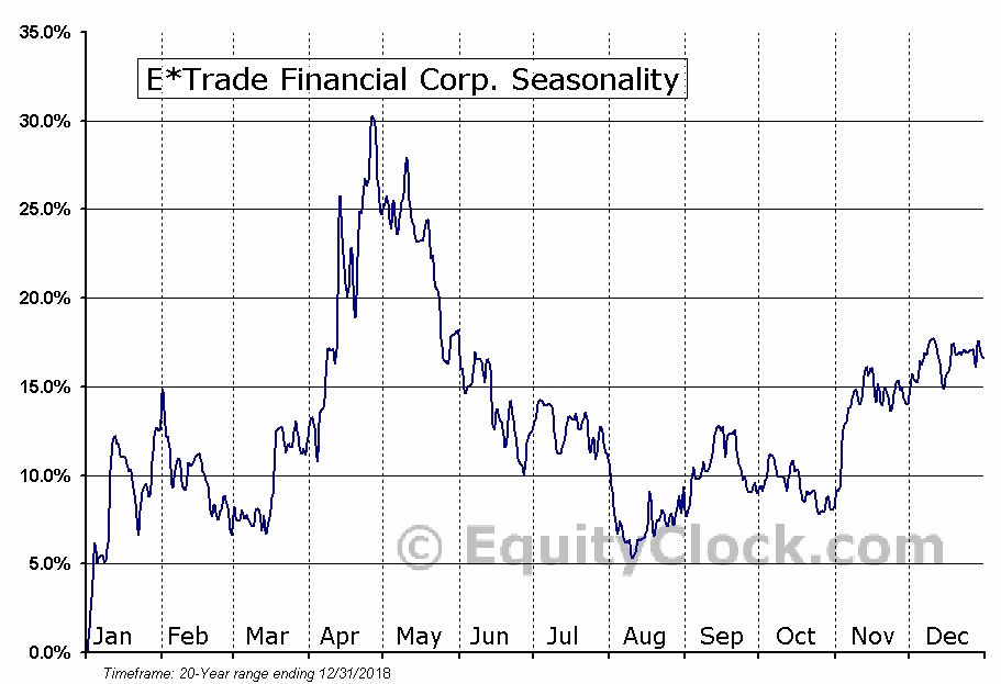 E TRADE Financial Corporation  (NASDAQ:ETFC) Seasonal Chart