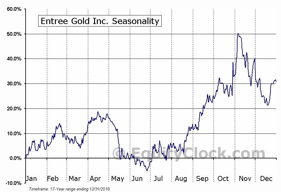 Entree Gold (TSE:ETG) Seasonal Chart