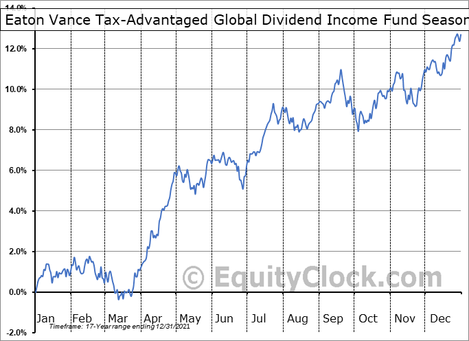 Eaton Vance Tax-Advantaged Global Dividend Income Fund (NYSE:ETG) Seasonal Chart