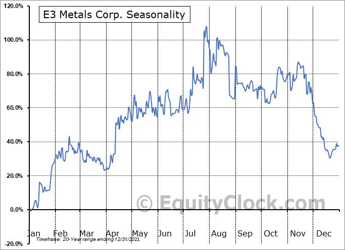 E3 Metals Corp. (TSXV:ETMC.V) Seasonal Chart