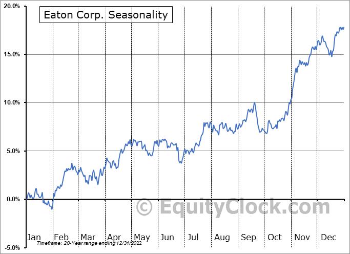Eaton Corp. (NYSE:ETN) Seasonal Chart