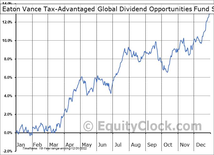 Eaton Vance Tax-Advantaged Global Dividend Opportunities Fund (NYSE:ETO) Seasonal Chart