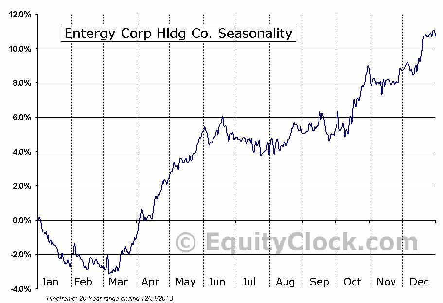 Entergy Corp Hldg Co. (NYSE:ETR) Seasonal Chart