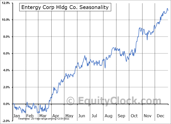 Entergy Corp Hldg Co. (NYSE:ETR) Seasonal Chart