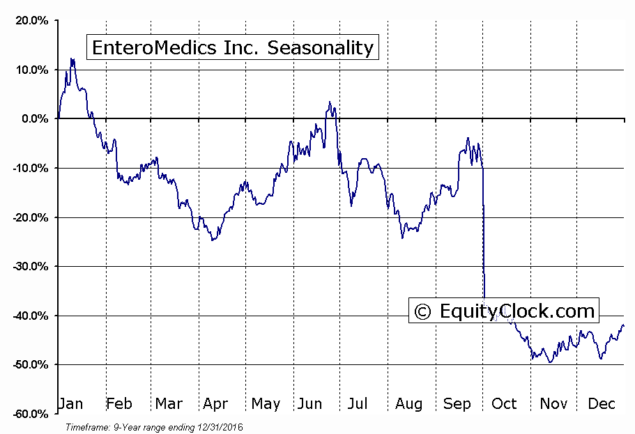 EnteroMedics Inc. (NASD:ETRM) Seasonal Chart