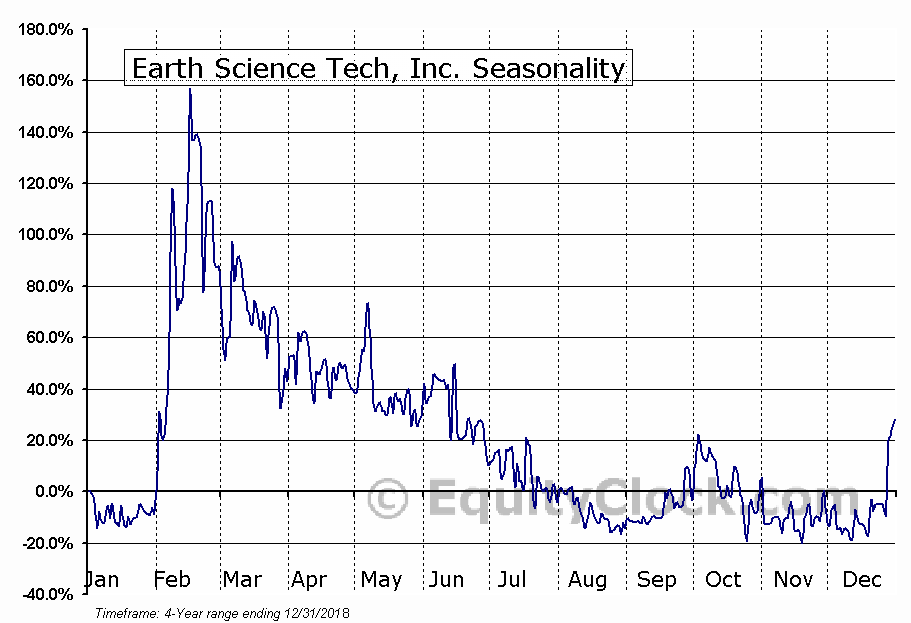 Earth Science Tech, Inc. (OTCMKT:ETST) Seasonal Chart