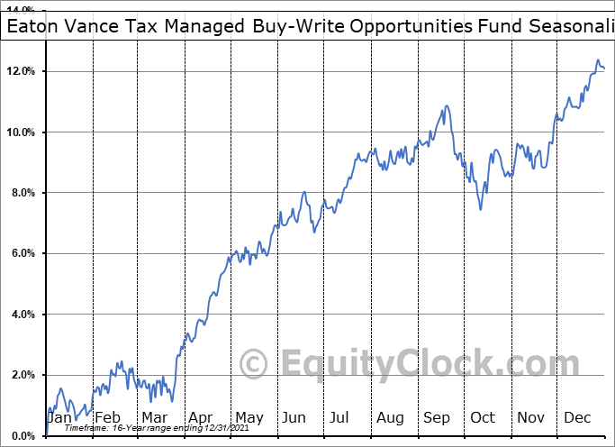 Eaton Vance Tax Managed Buy-Write Opportunities Fund (NYSE:ETV) Seasonal Chart