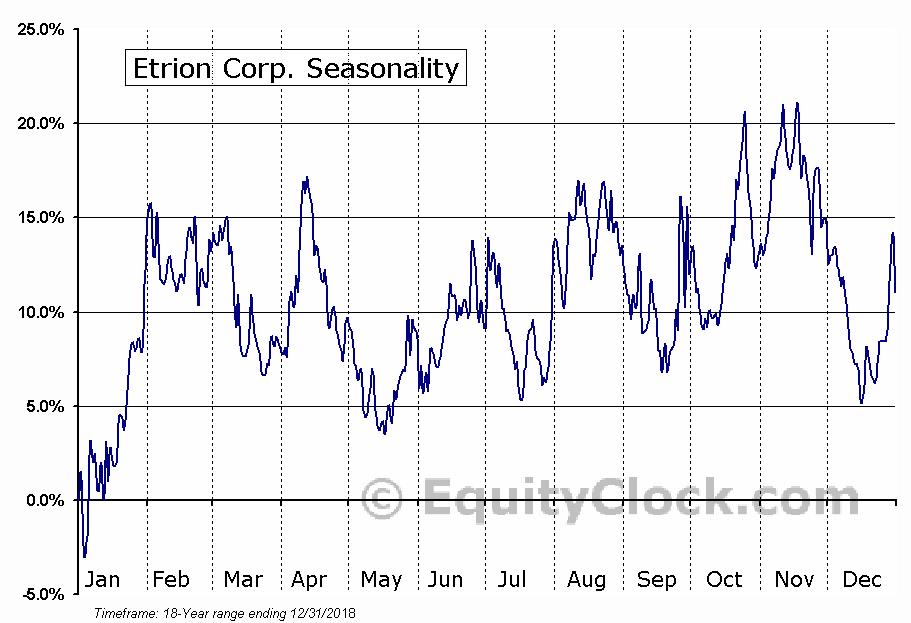 Etrion Corp. (TSE:ETX.TO) Seasonal Chart