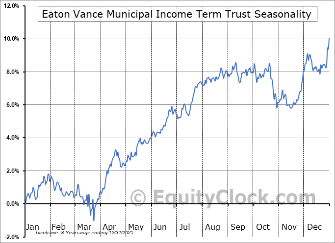 Eaton Vance Municipal Income Term Trust (NYSE:ETX) Seasonal Chart