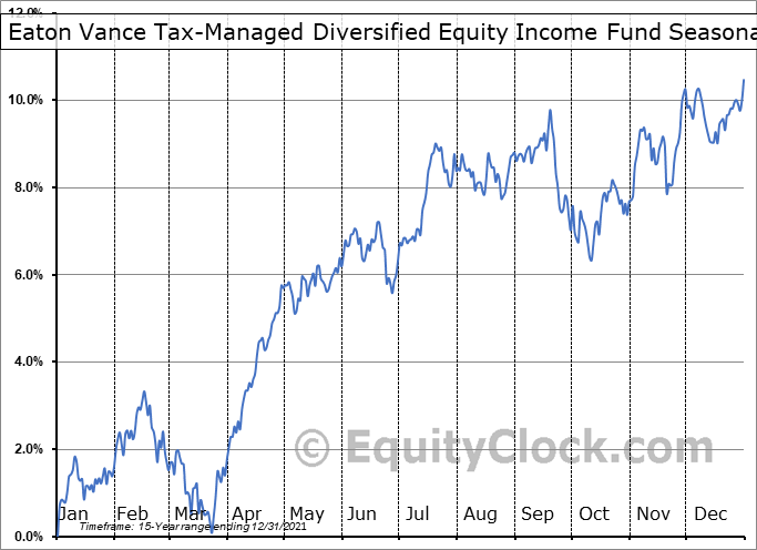 Eaton Vance Tax-Managed Diversified Equity Income Fund (NYSE:ETY) Seasonal Chart