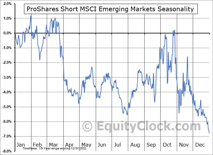 ProShares Short MSCI Emerging Markets (NYSE:EUM) Seasonal Chart