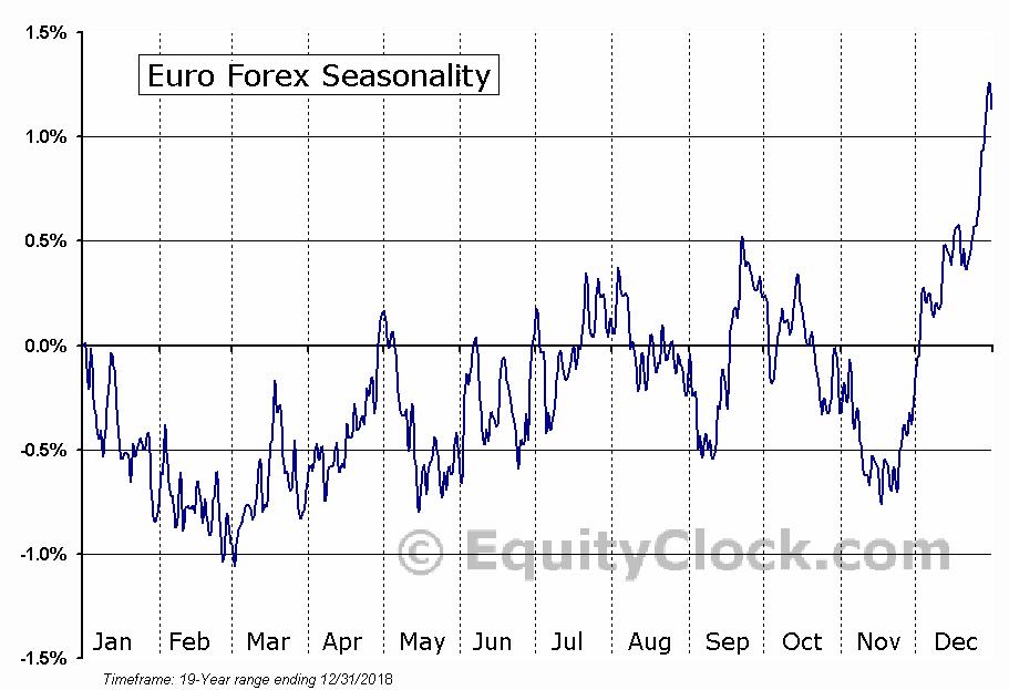 Euro Forex (FX:EUR) Seasonal Chart