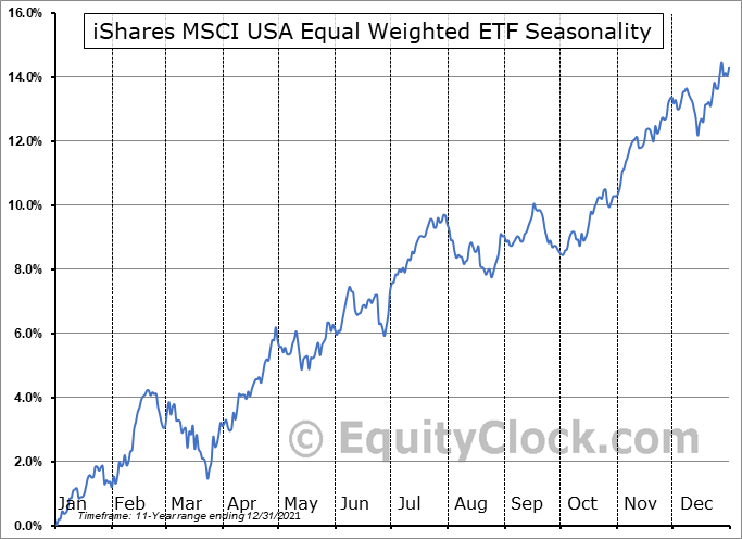 iShares MSCI USA Equal Weighted ETF (NYSE:EUSA) Seasonal Chart