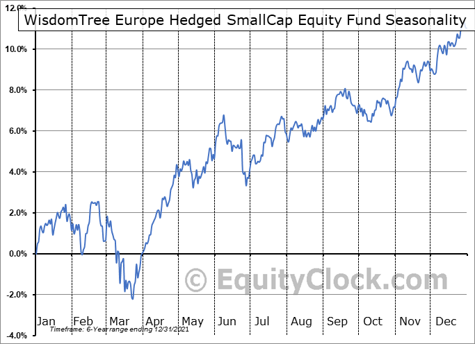WisdomTree Europe Hedged SmallCap Equity Fund (AMEX:EUSC) Seasonal Chart